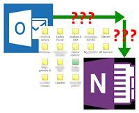 Outlook e OneNote sono due prodotti Microsoft, ma perché deve essere così complicato portare le note di Outlook su OneNote senza utilizzare prodotti di terze parti o lunghe procedure ? La Microsoft come Cimabue: una ne fa e ne sbaglia due!