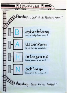 Feedback will gelernt sein. Da sind vie… Feedback wants to be learned. Because feedback is not the same as feedback. There are many … – Flipchart – Classroom Management Plan, Change Management, Social Work, Social Skills, Rick E, Team Coaching, Sketch Notes, Teamwork, Leadership