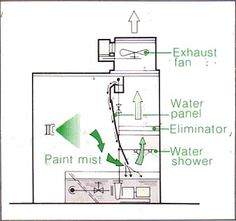 Water Wash Paint Booth Drawing Automotive Profiling