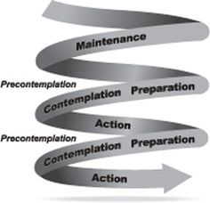 Harvards Women's health; Change is a process not an event!  Spiral  model of stages of change.  Why behavior/habit change is hard &  why you should keep trying!
