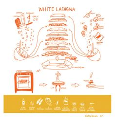 White Lasagna by Katie Shelly via fastcodesign: This simple sketch deconstructs lasagna into its discrete components. So with a glance, anyone can learn how to layer cheese, noodles, sauce and meat and prepare the dis! #Lasagna