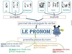 Carte mentale le pronom