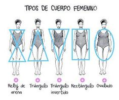 F A T / P A N D O R A: ¡Conoce el vestido de baño ideal según tu tipo de cuerpo! Swimsuits, Beach, Womens Fashion, Ideas Para, Baby Room, Clothes, Random, Fitness, Tips