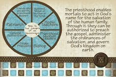 June:  Priesthood and Priesthood Keys:  LDS Handouts: (The Apostasy: How was the priesthood restored?)