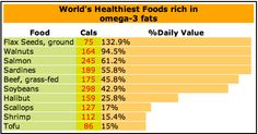 The ABC's of OMEGA3′s