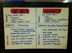 Writing Anchor Chart - Narrative vs. Expository