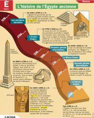 L'histoire de l'Égypte ancienne