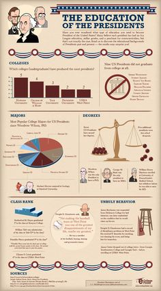 The College Majors Of U.S. Presidents (And Other Trivia)