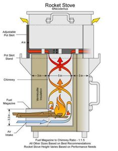 Maple Syrup Rocket Stove Part 1
