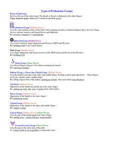 Types of Grasps http://www.pt.ntu.edu.tw/hmchai/Kinesiology/KINupper/Hand.files/HandGrasp.htm