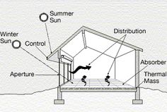 Definition of Passive Solar Heating