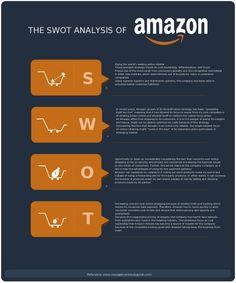 SWOT Analysis Template for Amazon Inc