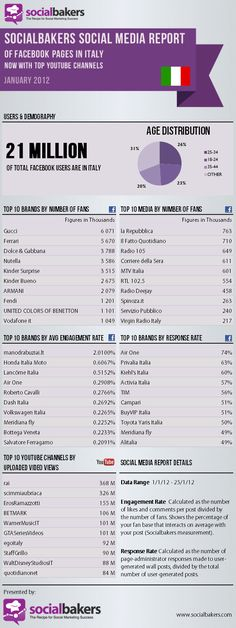 Socialbakers Social Media Report: Facebook Pages in Italy