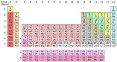 Slideshare sobre el rubidio rb tabla periodica de los elementos 14laac periodic table iib tabla peridica de los elementos wikipedia la enciclopedia libre urtaz Images