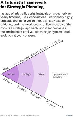 How to Do Strategic Planning Like a Futurist - - You don't need a time line; you need a time cone. Change Management, Business Management, Business Planning, Career Planning, Kaizen, Mbti, Strategic Planning Process, Tactical Response, Revenue Model