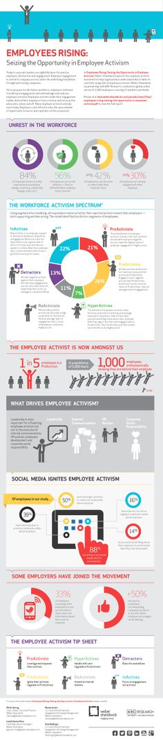 Employee Engagement on the rise