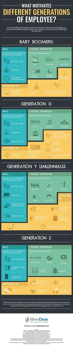 infographic infographic : Motivating different generations employees. Image Description infographic : Motivating different generations employees Change Management, Business Management, Management Tips, Leadership Development, Professional Development, Gestion Administration, Projekt Manager, How To Motivate Employees, Training