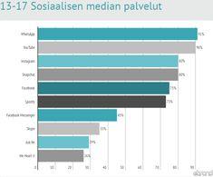 2. Suosituimmat sosiaalisen median palvelut