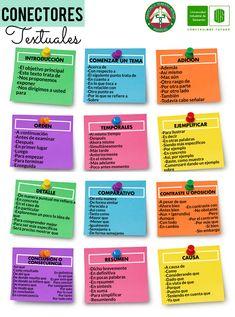 Spanish Grammar, Spanish Vocabulary, Spanish Teaching Resources, Spanish Lessons, Book Writing Tips, Writing Help, College Subjects, Grammar Anchor Charts, School Organization For Teens