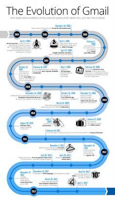 Infografic evolutie Gmail