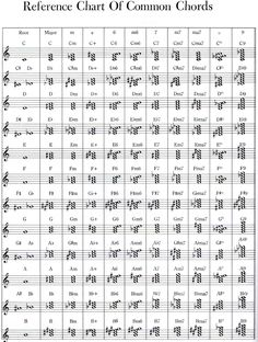 How to read chords on sheet music? | Adult Beginners Forum | Piano World Piano…