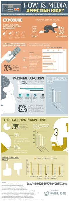 How Is Media Affecting Kids? in Infographics