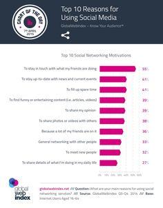 Étude sur l'utilisation des réseaux sociaux par Global Web Index (GWI)