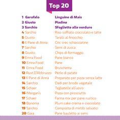 Vi presentiamo la Top 20 di Sglutinati Pasta, Pane, Pizza e Snack tra i prodotti più graditi dai nostri amici Sglutinati!  E tu quale di questi prodotti hai gustato? . http://sglutinati.it/top20/