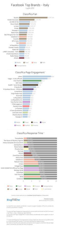 La classifica dei migliori brand italiani di Luglio su Facebook by Blogmeter via @smmarketing