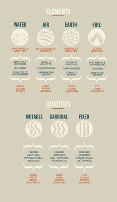 Infographic that categorizes the zodiac signs by their elemental correspondence and the personalities each elemental grouping yields.  Then a second Infographic comparing the zodiac signs to 3 qualities (mutable, cardinal,  fixed) and the personality or qualities strongest for each grouping.