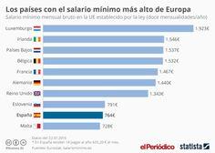 España, a la cola de Europa en términos de salario mínimo 2015