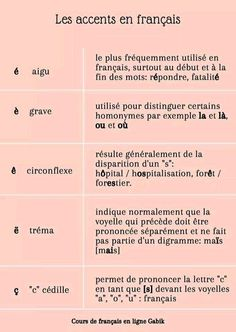 French Verbs, French Grammar, French Phrases, French Language Lessons, French Language Learning, French Lessons, Basic French Words, How To Speak French, Learn French