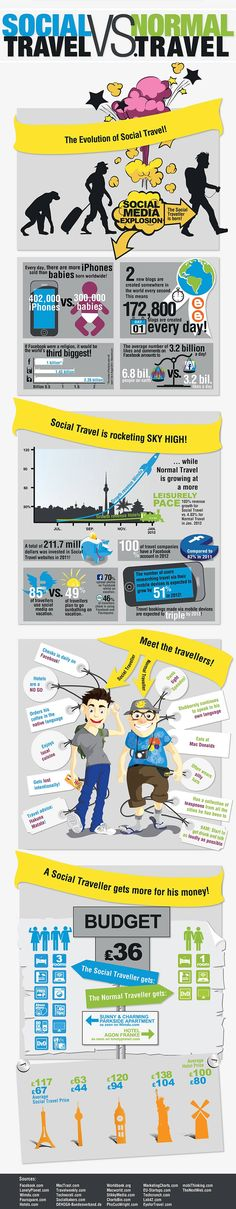 Social Travel vs. Traditional Travel: A #Wimdu #infographic