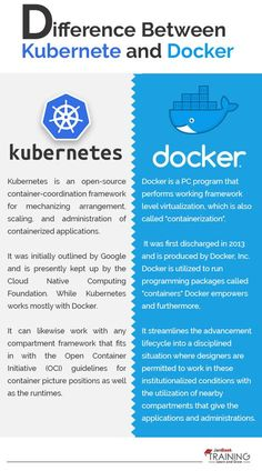 Kubernetes and docker swarm are two popular containerization platforms today so before you feel proud of them let us first discuss both of the platforms in brief and how they work actually what is cloud computing introduction to cloud computing Technology Hacks, Medical Technology, Computer Technology, Energy Technology, Computer Science, Technology Careers, Computer Coding, Computer Programming, Software Testing