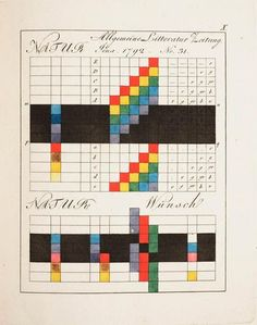 Psychology : Johann Wolfgang von Goethe's Theory of Colours.