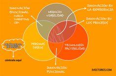 innovacion-designthinking