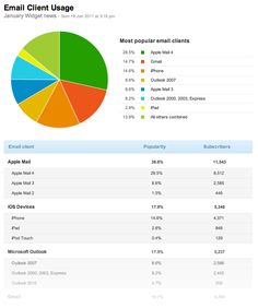 email-client-usage