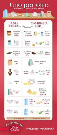 :) Tabla Ingredientes Substitutos | Más en https://lomejordelaweb.es/