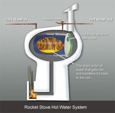 Found this great article about a Rocket Stove Water Heater from 2011 over at Permaculture magazine . here's the link Rocket Stove Water Heater, Stove Heater, Rocket Stoves, Water Heaters, Build A Rocket, Diy Rocket, Steel Framing, Earth Homes, Natural Building