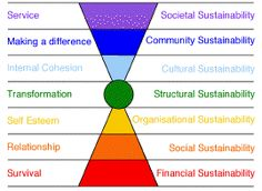 7 Levels of Corporate Sustainability