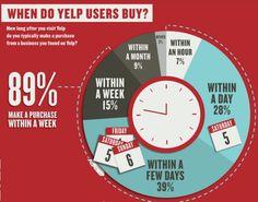 El 89% de las personas que buscan restaurantes online terminan reservando