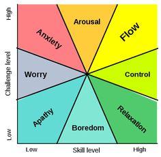 Το διάγραμμα Πρόκλησης/Δεξιοτήτων προς την επίτευξη του Flow