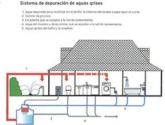 """Sewage treatment facility in an ECO HOUSE from the book """"La casa ecológica"""" by Sergi Costa."""