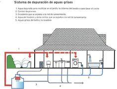 Esquema de un sistema de depuración de aguas grises que se ilustra en La casa ecológica de Sergi Costa