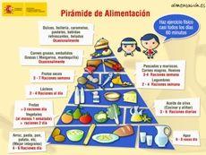 Imagen del la Dieta Mediterránea