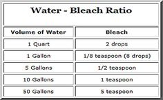 Bleach-Water Ratio For Drinking Water