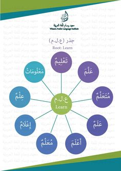 Arabic Verbs, Quran Arabic, Arabic Phrases, Arabic Tattoo Quotes, Script Tattoos, Arabic Tattoos, Learn Arabic Online, Arabic Lessons, Root Words