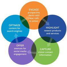 #Portland Affordable #WebDesign #Services | Spot Color Marketing