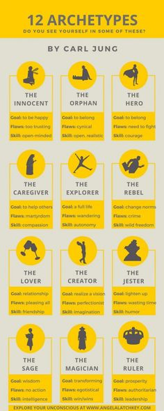 12 archetypes for character development - Schreibtipps - Quotes Book Writing Tips, Writing Resources, Writing Help, Creative Writing Tips, Writing Humor, Writing Prompts For Writers, Writing Ideas, The Words, Jungian Archetypes