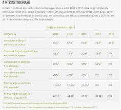 Novos dados sobre internet no brasil e seus segmentos. Clique e veja na íntegra?    http://midiassociaisblog.com.br/index.php/novos-dados-sobre-internet-no-brasil-e-seus-segmentos.html